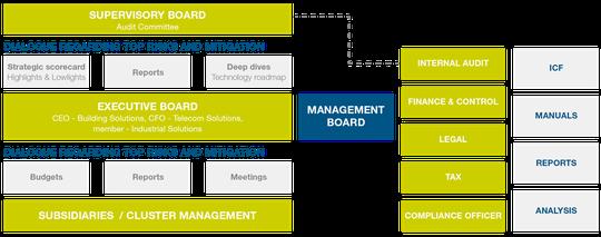 Corporate Governance - TKH Group